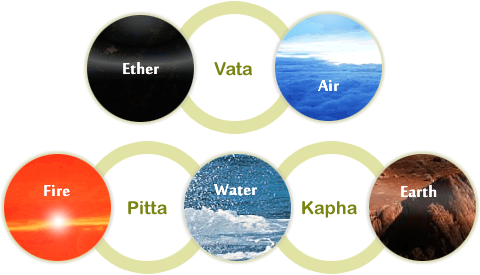 The Three Doshas of Ayurveda